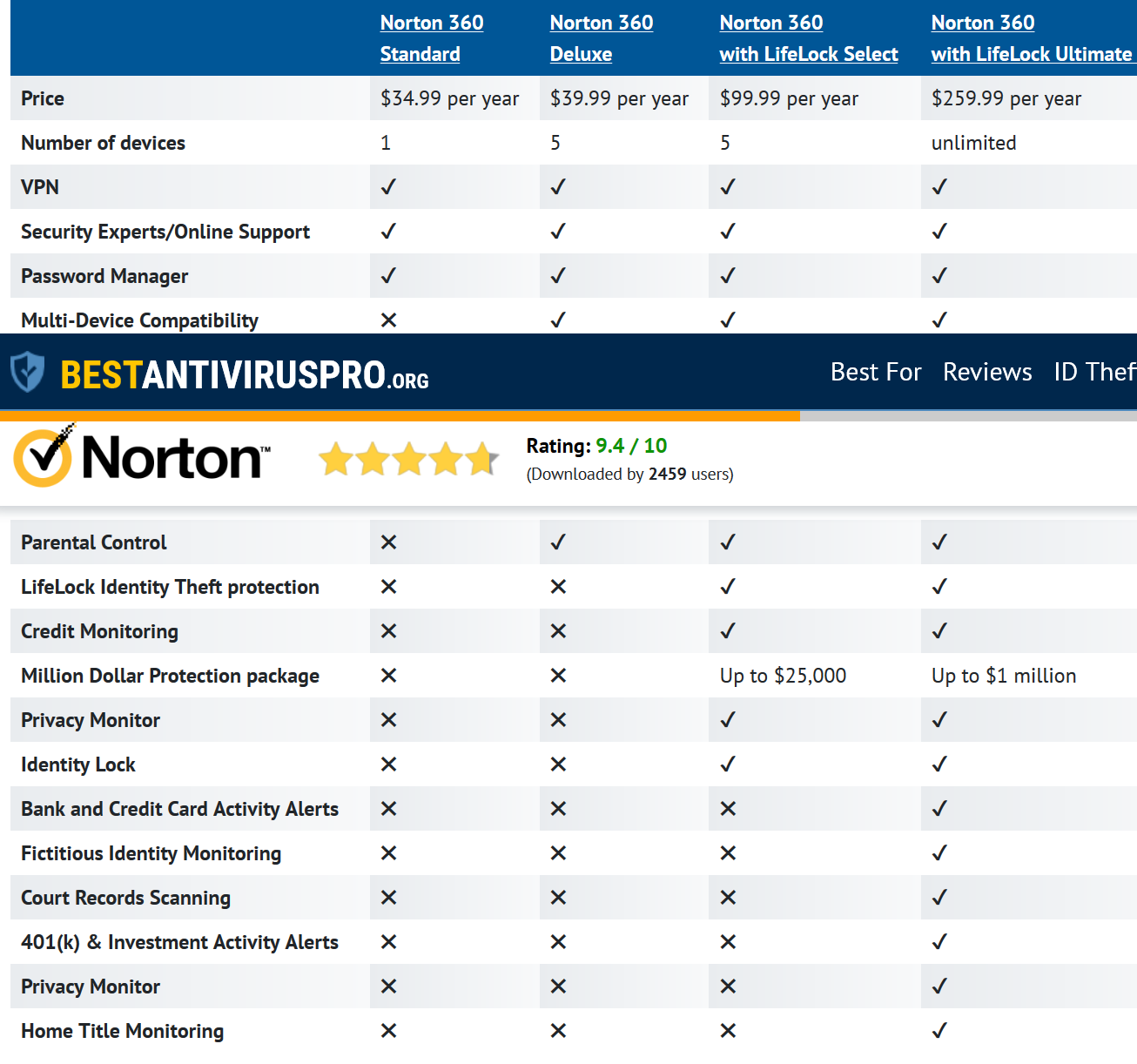 Screenshot 2021 09 09 Norton 360 Antivirus Review (2020) Is It Good For Security